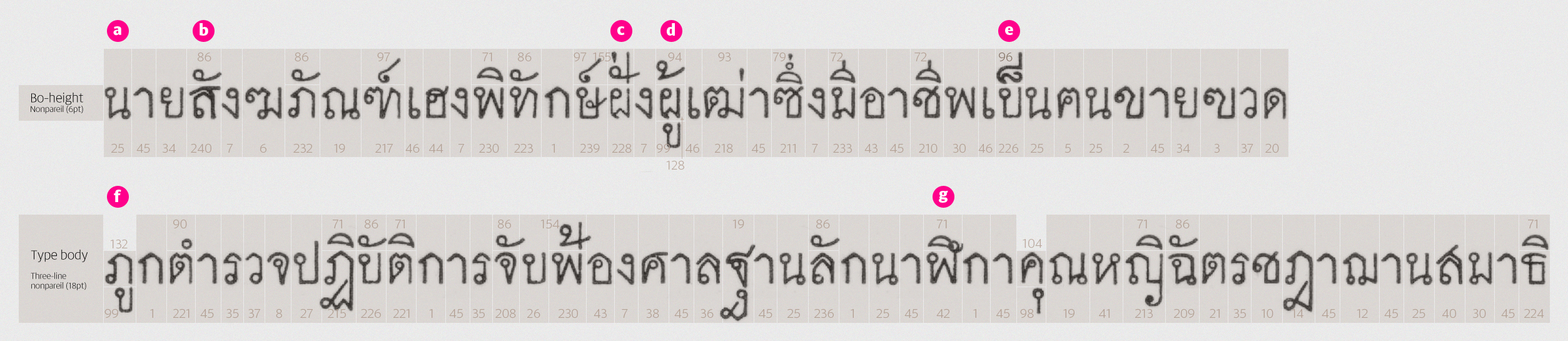 Typesetting Figgins' Pica Siamese would have been fairly complex, involving three tiers of composition, but provided an effective means of rendering Thai script acceptably.
